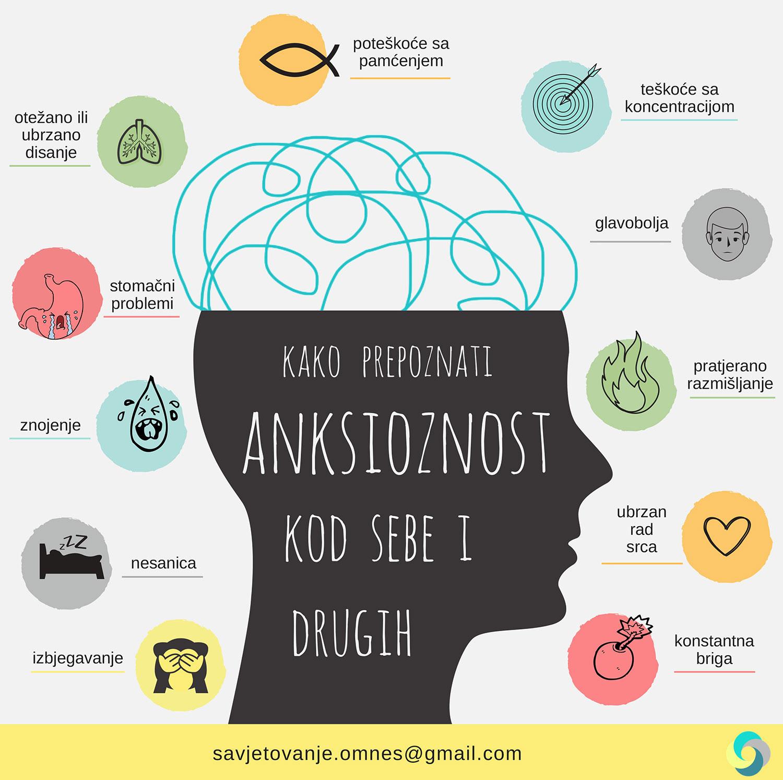 Kako prepoznati anksioznost